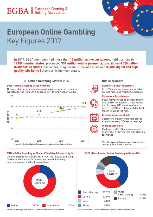 European Online Gambling - Key Figures 2017