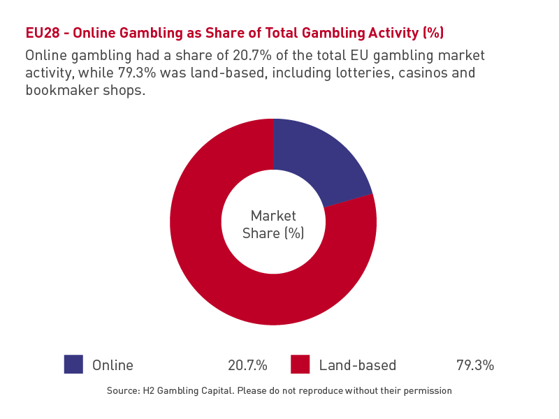 EU28 - Online Gambling as Share of Total Gambling Activity (%) (2017)