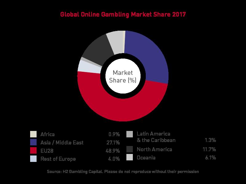Global Online Gambling Market Share (2017)