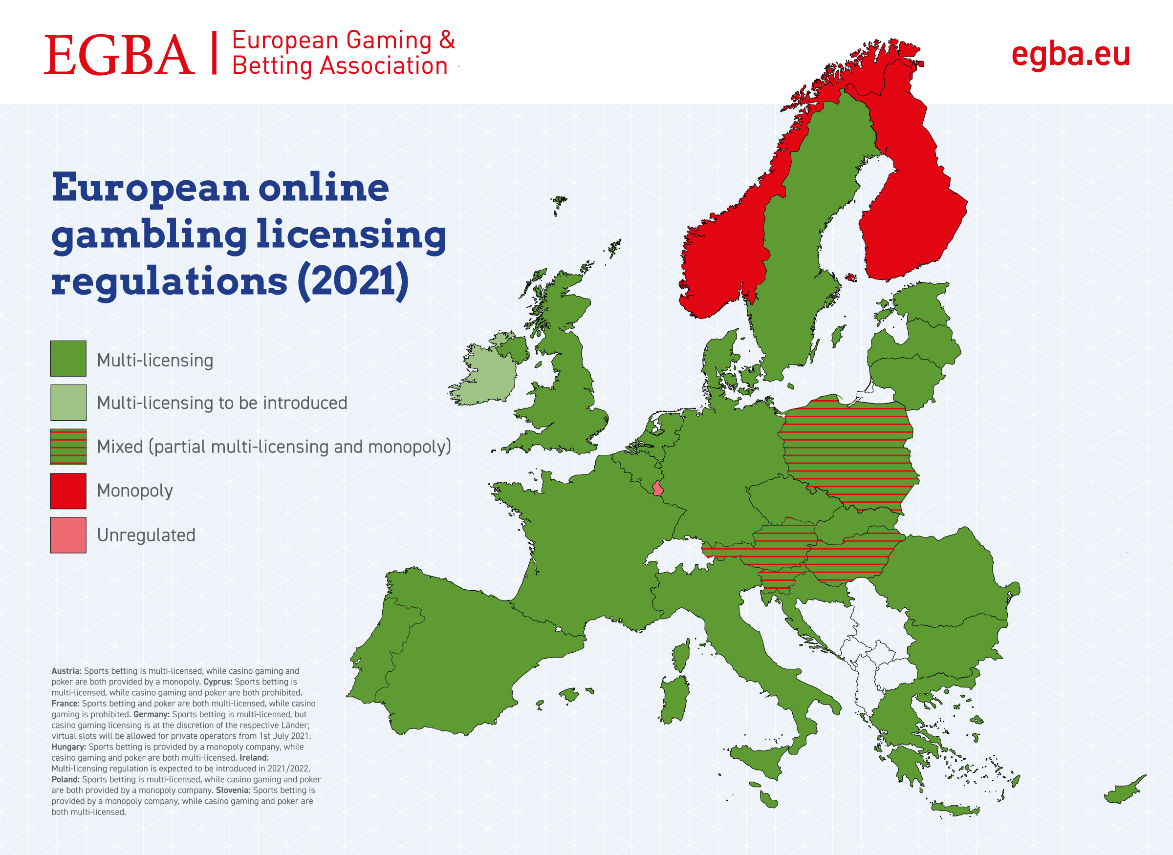 Analysis: Multi-licensing has become Europe's preferred online gambling regulation, but few monopolies remain