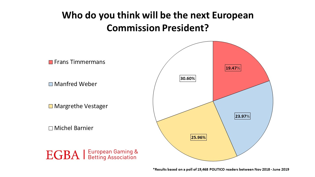 EGBA poll: Michel Barnier favourite to become EU Commission President