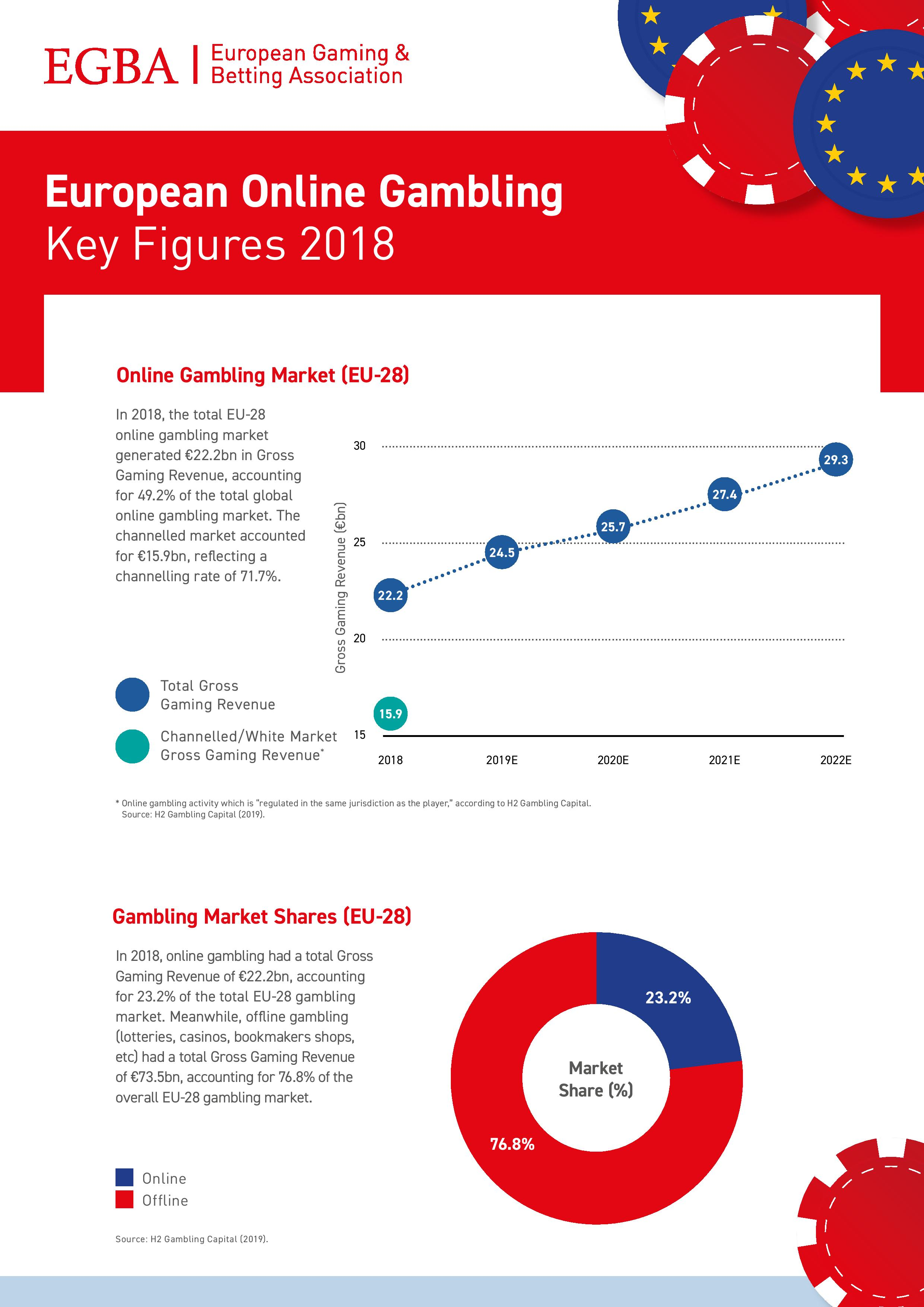 European Online Gambling - Key Figures 2018