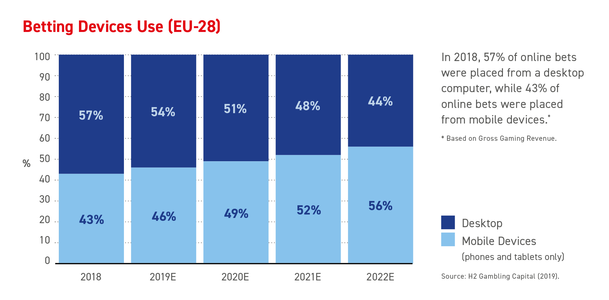 Betting Devices Use (2018) (EU-28)
