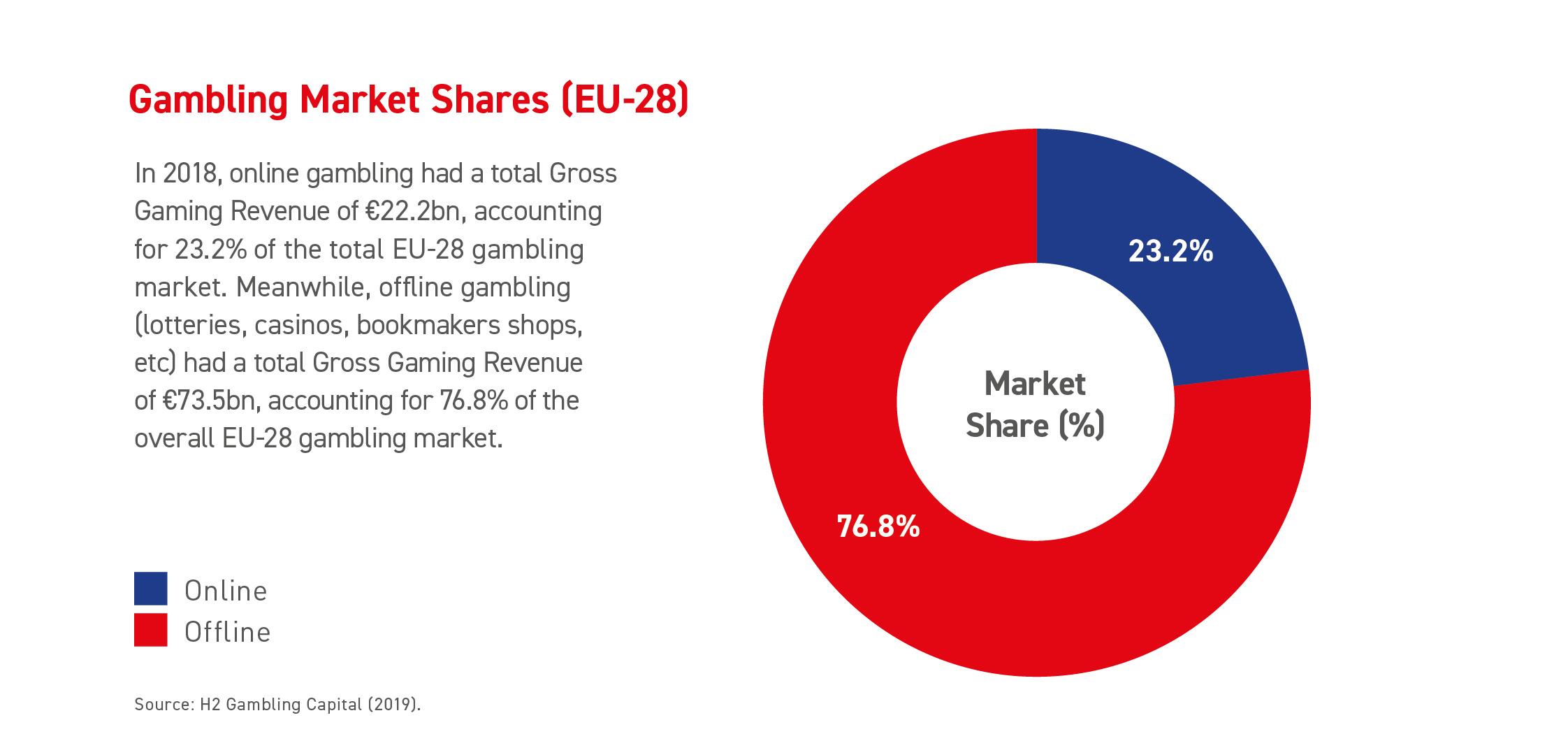 Gambling Market Shares (2018) (EU-28)