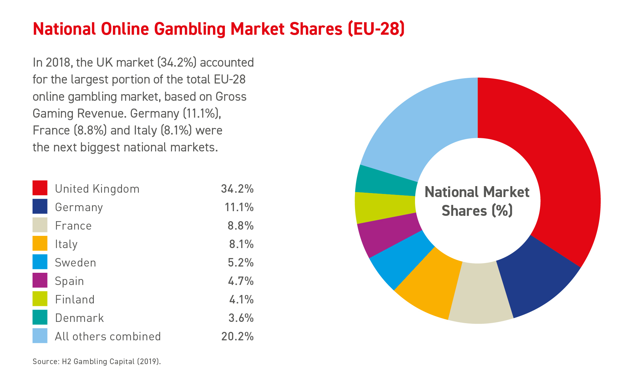 National Online Gambling Market Shares (2018) (EU-28)
