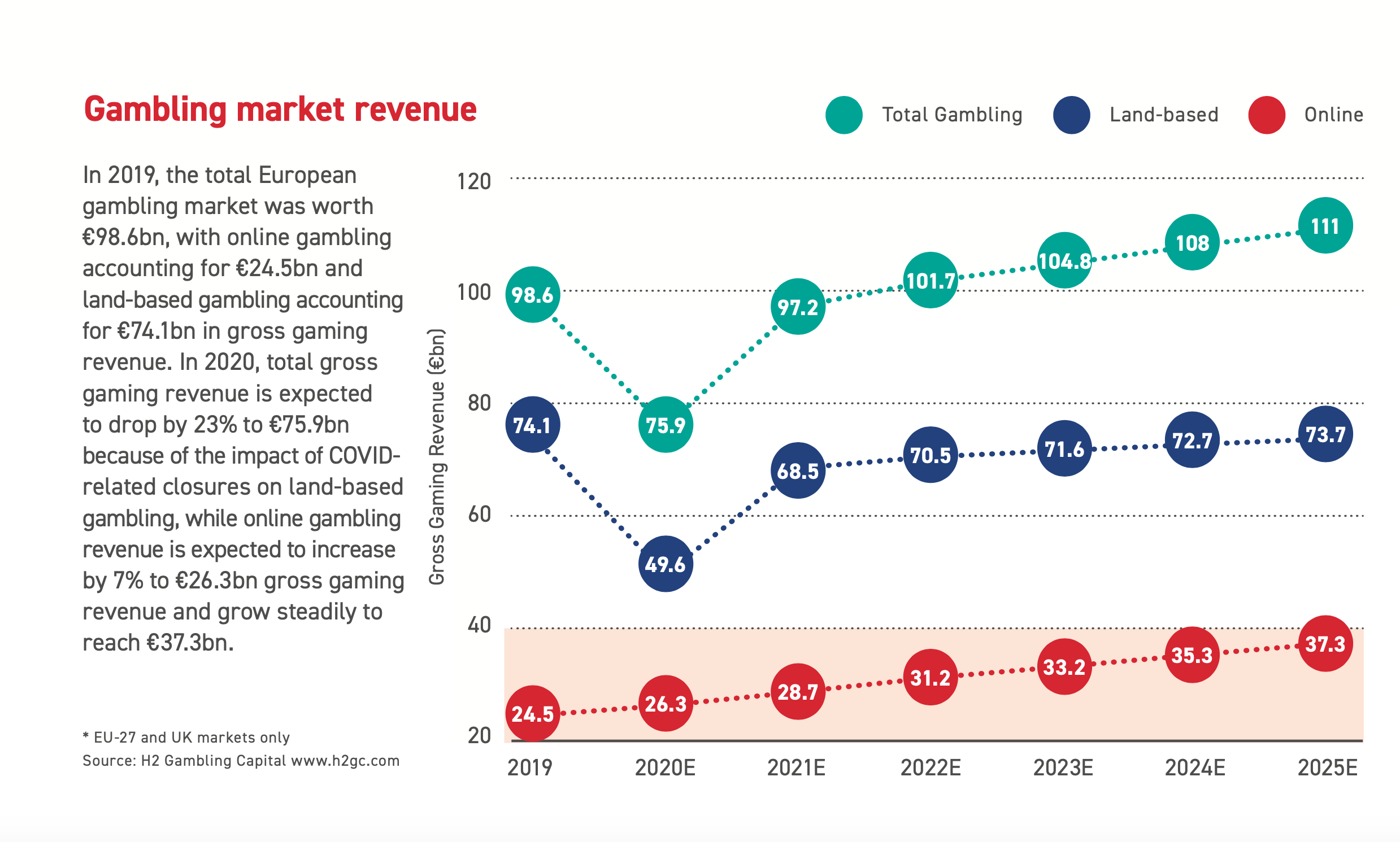 Online and land-based revenues in the European gambling market