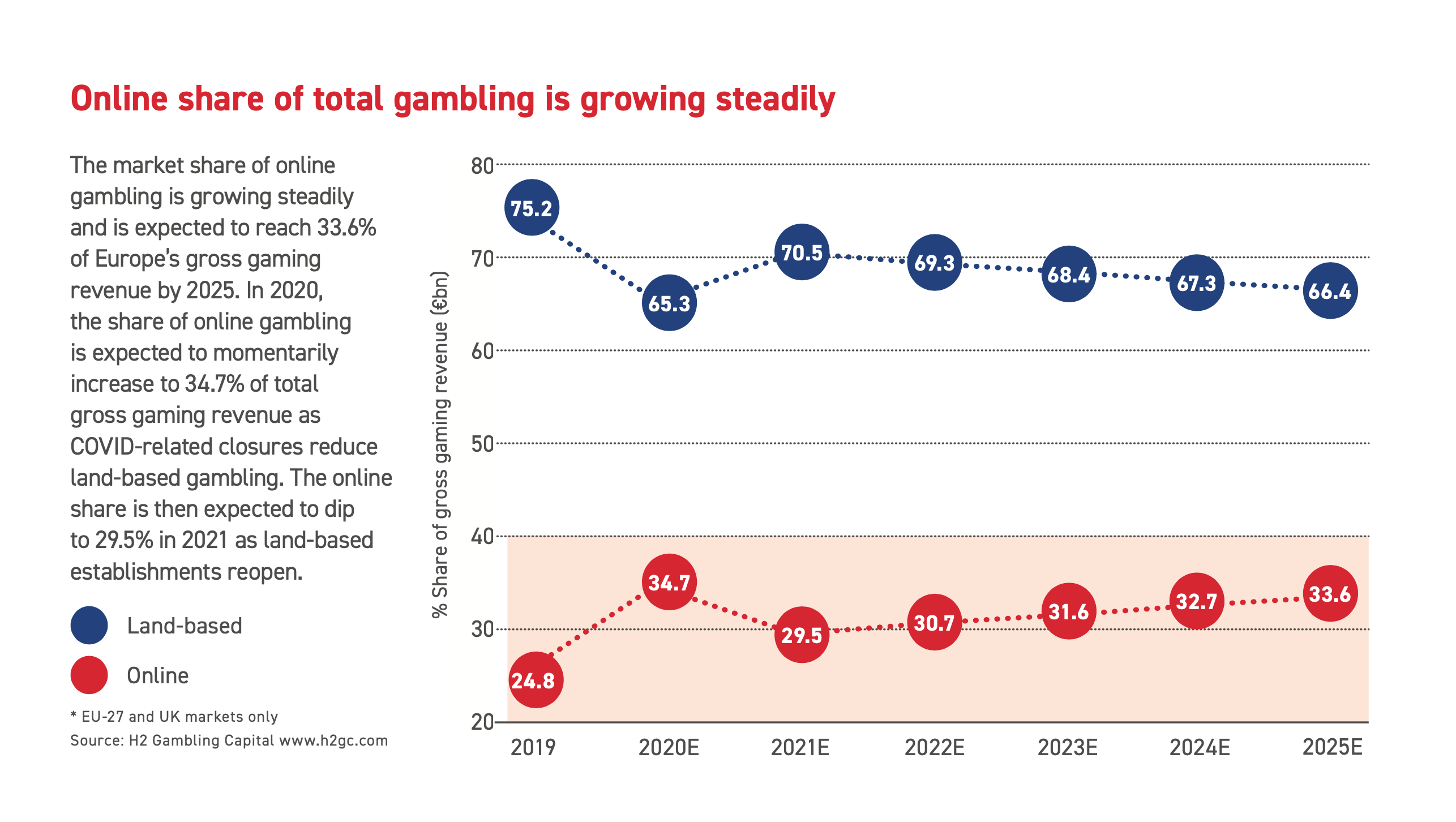 Online and land-based shares in the European gambling market