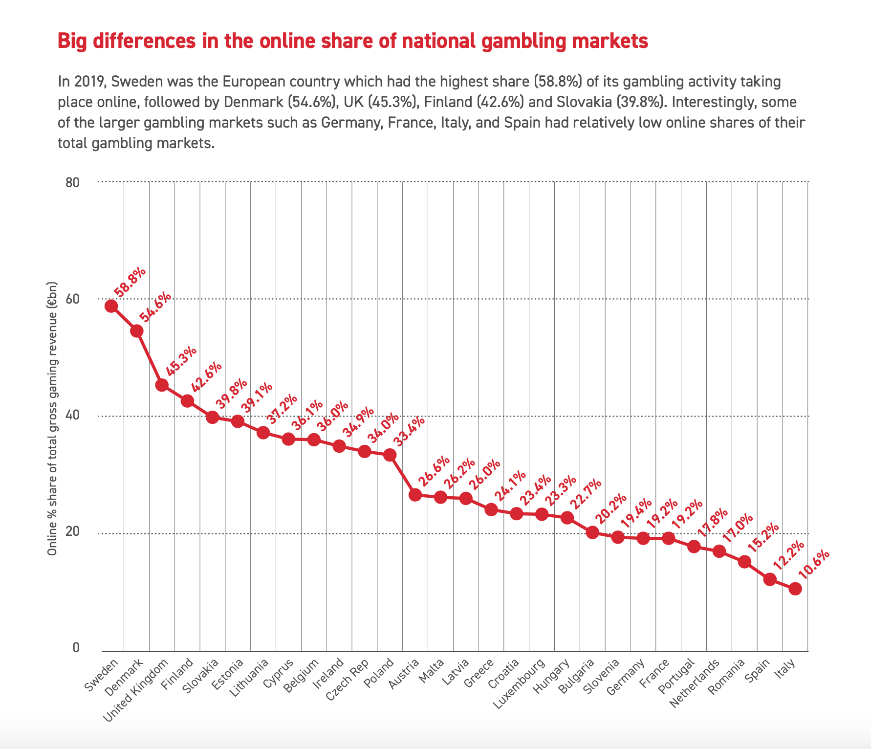 National online gambling shares in the European gambling market