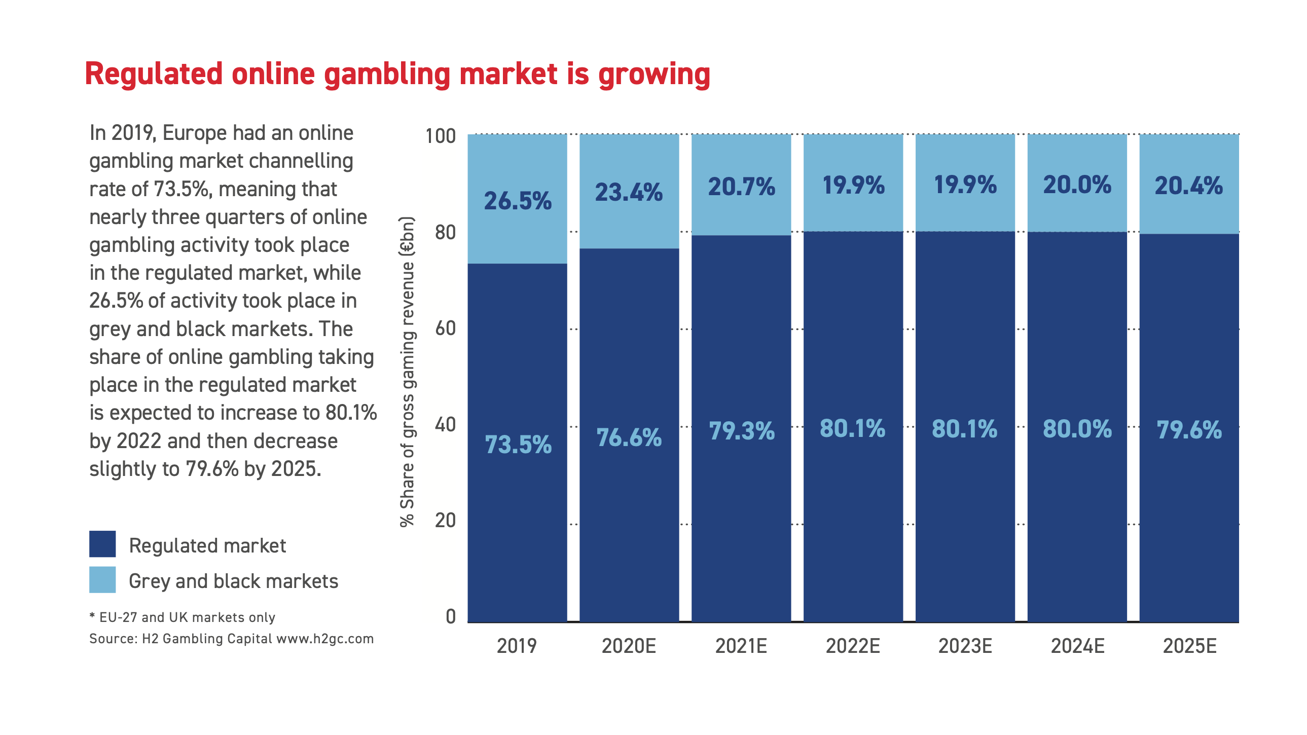 Regulated and unregulated gambling shares in the Europe online gambling market