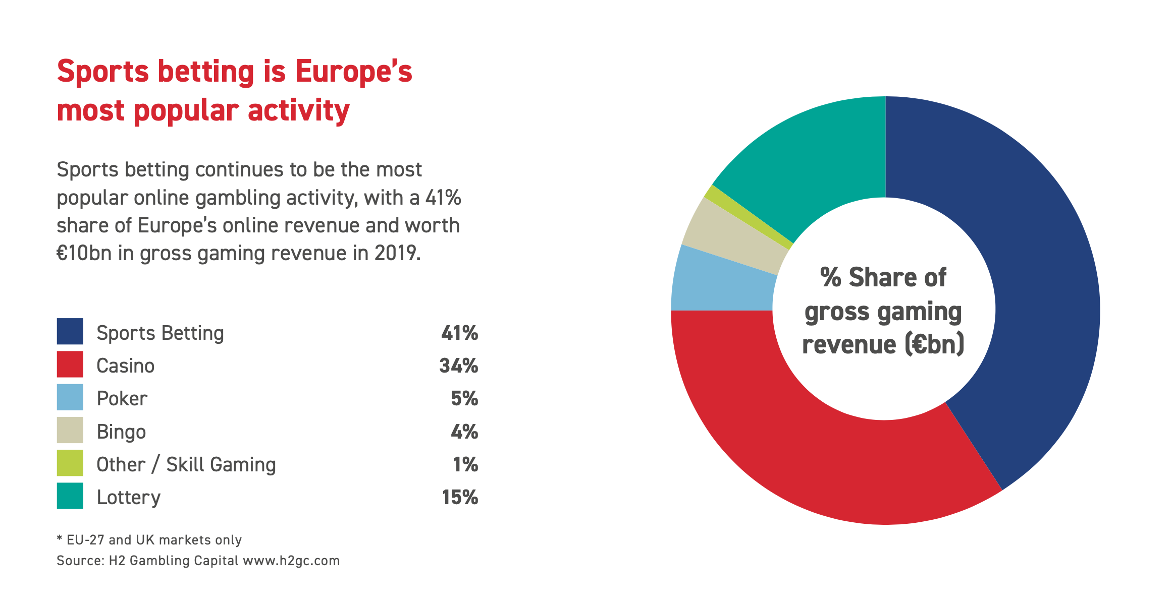 Product shares in the European online gambling market